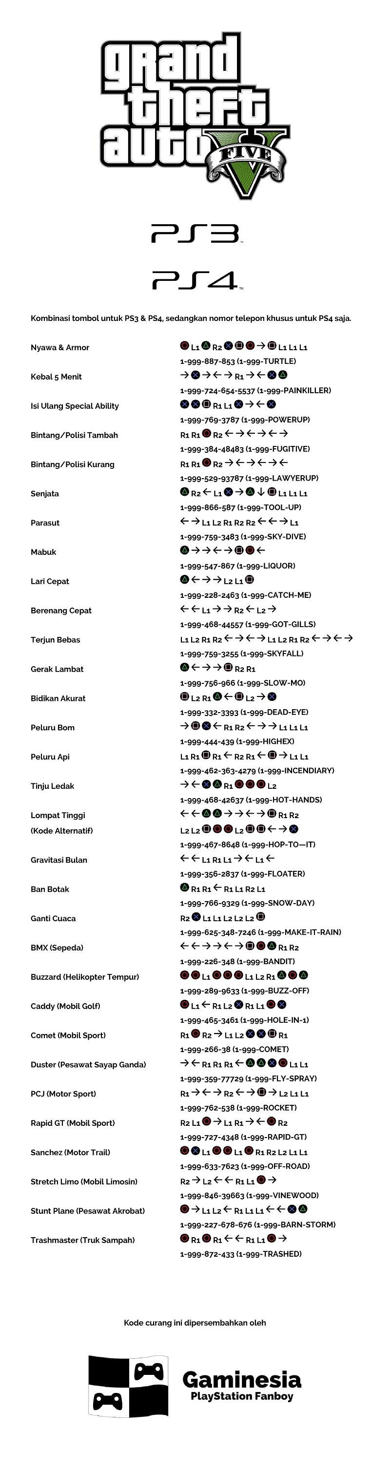 Kode Curang GTA V PS3 & PS4